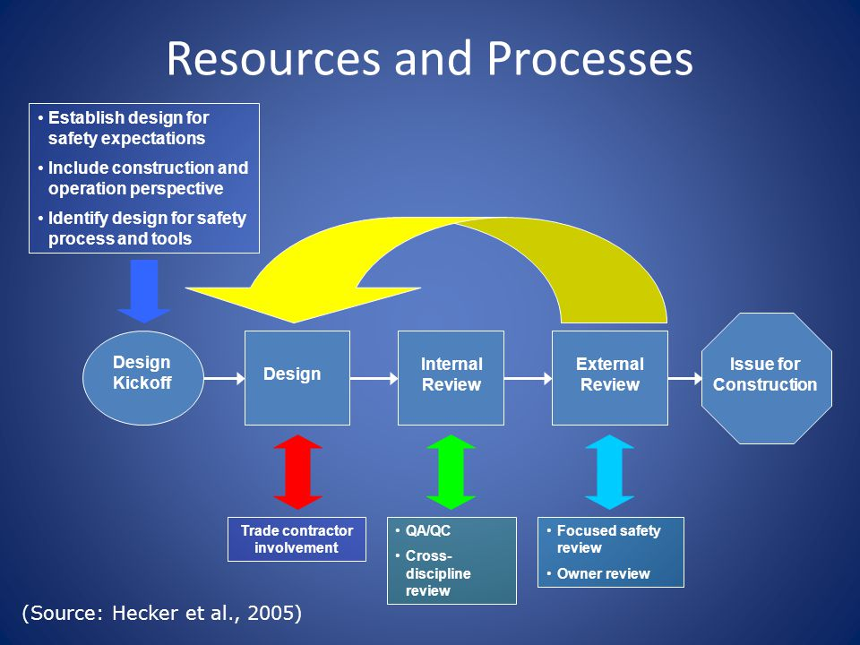 Design Kickoff Design Internal Review Issue for Construction External Review Trade contractor involvement Establish design for safety expectations Include construction and operation perspective Identify design for safety process and tools QA/QC Cross- discipline review Focused safety review Owner review (Source: Hecker et al., 2005) Resources and Processes