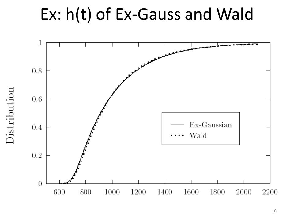 Ex: h(t) of Ex-Gauss and Wald 16