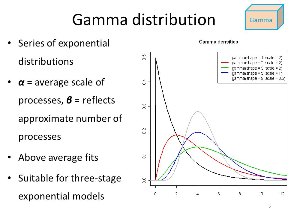 Gamma distribution Series of exponential distributions α = average scale of processes, β = reflects approximate number of processes Above average fits