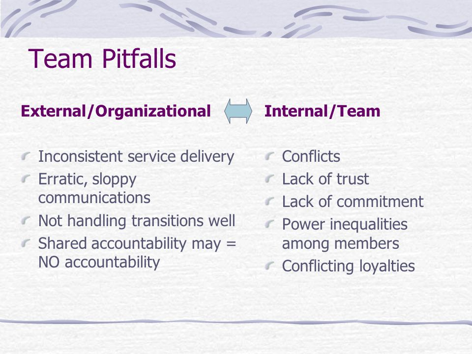 Team Pitfalls External/Organizational Inconsistent service delivery Erratic, sloppy communications Not handling transitions well Shared accountability may = NO accountability Internal/Team Conflicts Lack of trust Lack of commitment Power inequalities among members Conflicting loyalties