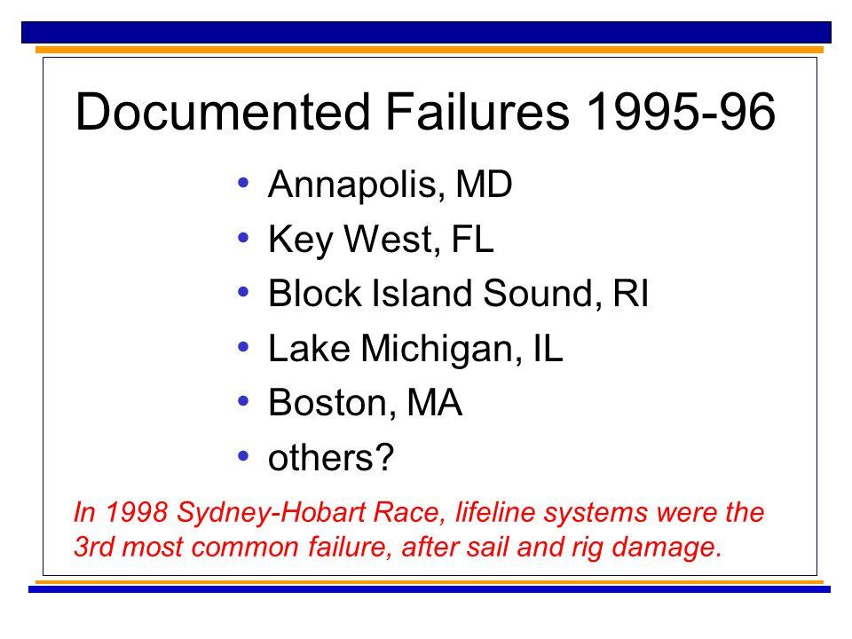 Documented Failures 1995-96 Annapolis, MD Key West, FL Block Island Sound, RI Lake Michigan, IL Boston, MA others.