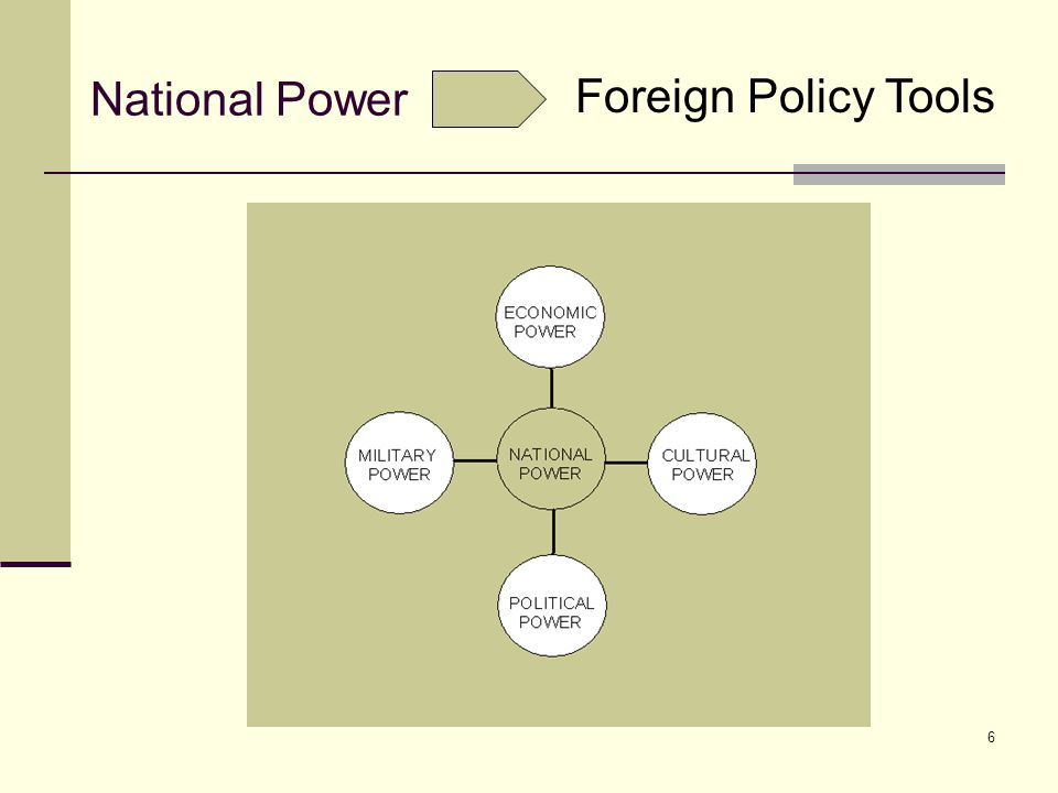 6 National Power Foreign Policy Tools