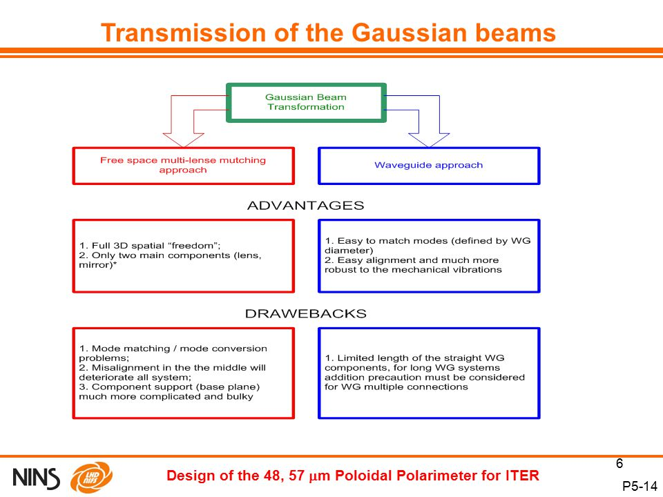 6 P5-14 Design of the 48, 57  m Poloidal Polarimeter for ITER Transmission of the Gaussian beams