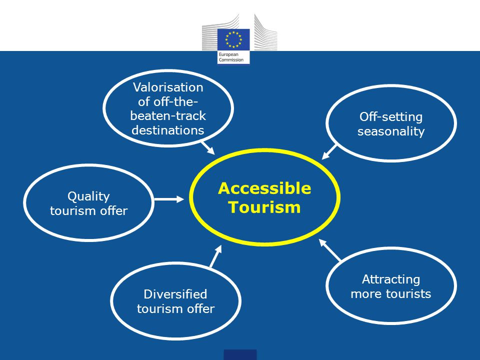 Valorisation of off-the- beaten-track destinations Diversified tourism offer Off-setting seasonality Attracting more tourists Accessible Tourism Quality tourism offer