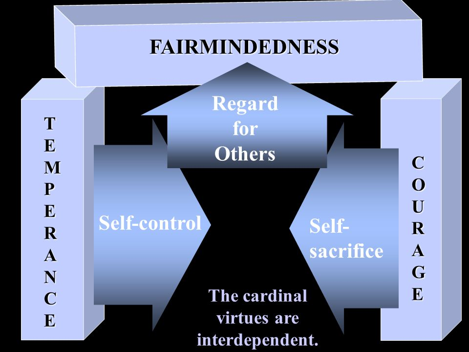 TEMPERANCE Self-control COURAGE Self- sacrifice Regard for Others FAIRMINDEDNESS The cardinal virtues are interdependent.