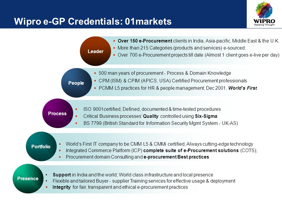 Wipro e-GP Credentials: 01markets Portfolio  World's First IT company to be CMM L5 & CMMi certified; Always cutting-edge technology  Integrated Commerce Platform (ICP):complete suite of e-Procurement solutions (COTS);  Procurement domain Consulting and e-procurement Best practices Presence Support in India and the world; World class infrastructure and local presence Flexible and tailored Buyer - supplier Training services for effective usage & deployment  Integrity for fair, transparent and ethical e-procurement practices Process  ISO 9001certified; Defined, documented & time-tested procedures  Critical Business processes' Quality controlled using Six-Sigma  BS 7799 (British Standard for Information Security Mgmt System - UK-AS) People  500 man years of procurement - Process & Domain Knowledge  CPM (ISM) & CPIM (APICS, USA) Certified Procurement professionals  PCMM L5 practices for HR & people management; Dec 2001, World's First Leader  Over 150 e-Procurement clients in India, Asia-pacific, Middle East & the U.K.