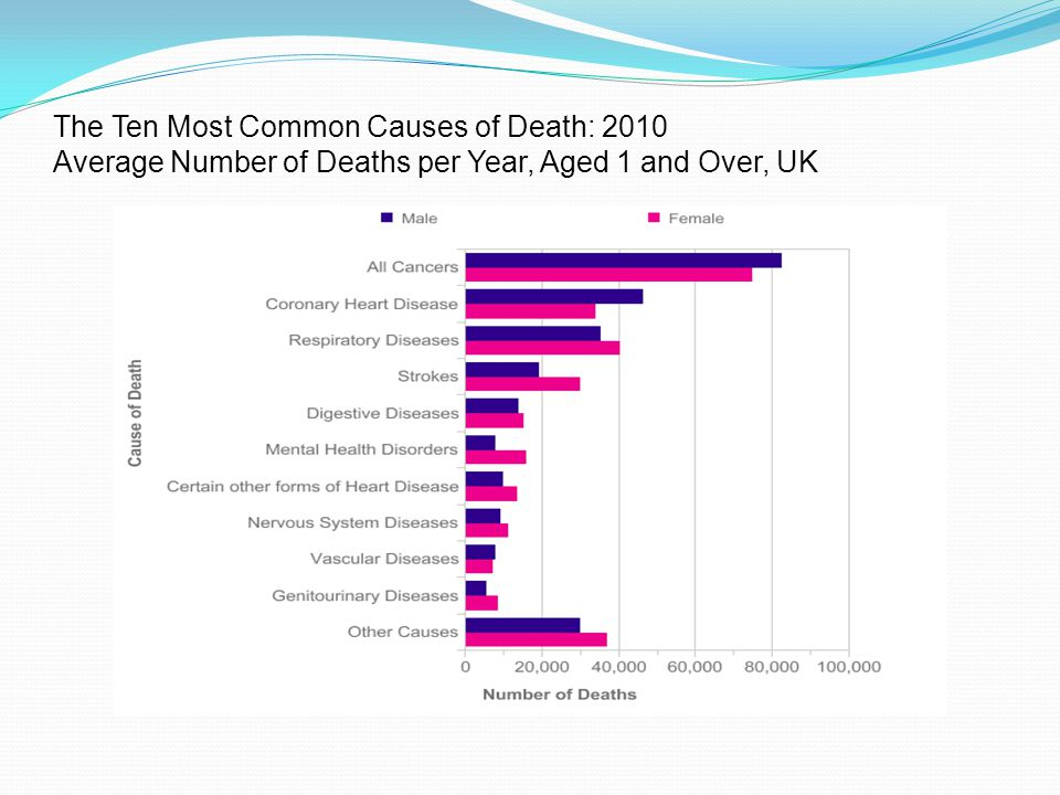 The Ten Most Common Causes of Death: 2010 Average Number of Deaths per Year, Aged 1 and Over, UK
