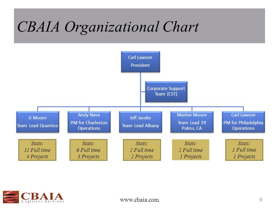 CBAIA Organizational Chart www.cbaia.com9 Carl Lawson President Carl Lawson PM for Philadelphia Operations Marlon Moore Team Lead 29 Palms, CA Jeff Jacobs Team Lead Albany Andy Nave PM for Charleston Operations JJ Moore Team Lead Quantico Corporate Support Team (CST) Stats: 6 Full time 3 Projects Stats: 2 Full time 2 Projects Stats: 2 Full time 1 Projects Stats: 1 Full time 1 Projects Stats: 11 Full time 4 Projects