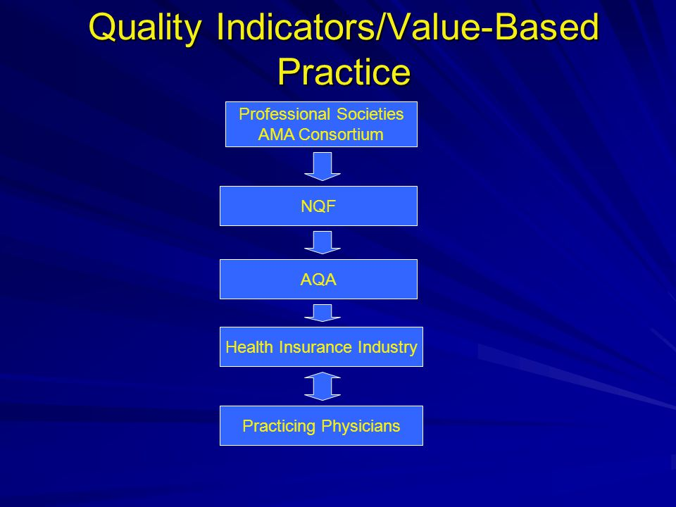 Quality Indicators/Value-Based Practice Professional Societies AMA Consortium NQF AQA Health Insurance Industry Practicing Physicians