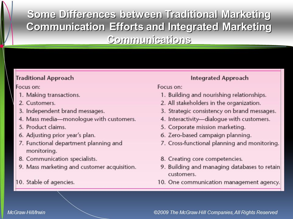 McGraw-Hill/Irwin ©2009 The McGraw-Hill Companies, All Rights Reserved Some Differences between Traditional Marketing Communication Efforts and Integr