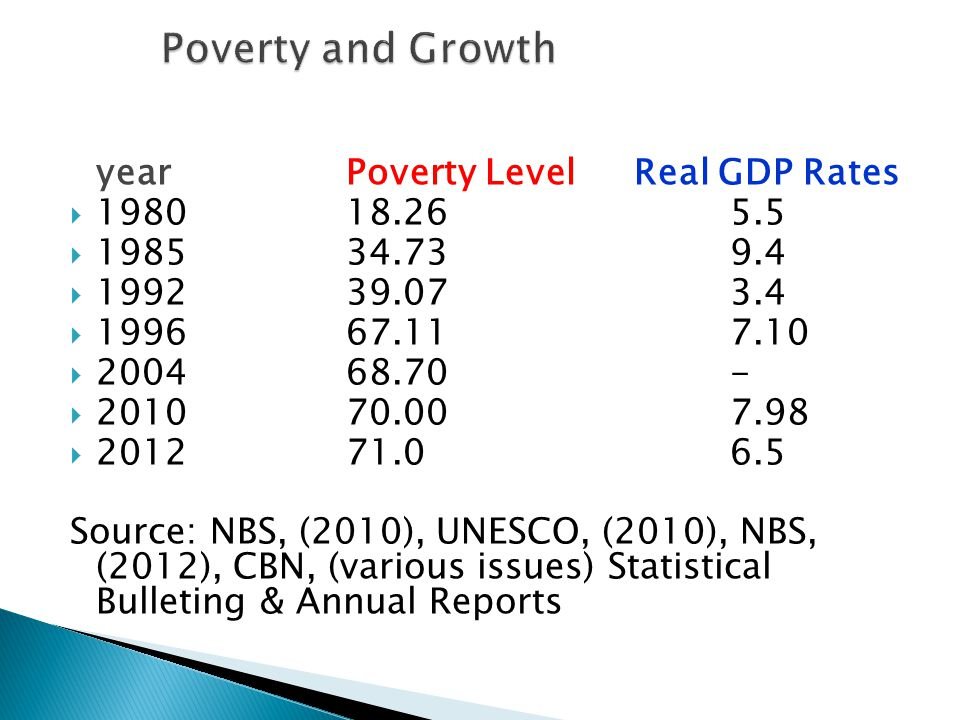 yearPoverty LevelReal GDP Rates  198018.265.5  198534.739.4  199239.073.4  199667.117.10  200468.70-  201070.007.98  201271.06.5 Source: NBS, (