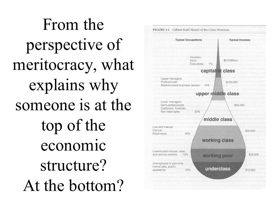 From the perspective of meritocracy, what explains why someone is at the top of the economic structure.