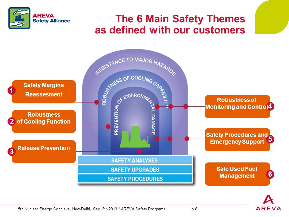 5th Nuclear Energy Conclave, New-Delhi, Sep. 6th 2013 / AREVA Safety Programs p.6 The 6 Main Safety Themes as defined with our customers 3 Release Pre