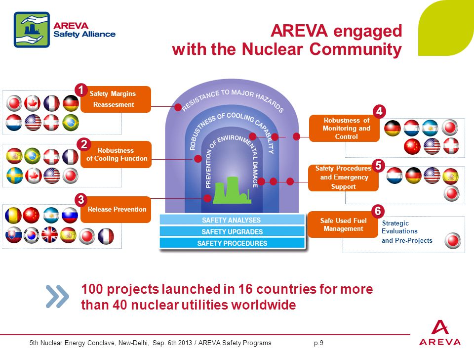 5th Nuclear Energy Conclave, New-Delhi, Sep. 6th 2013 / AREVA Safety Programs p.9 100 projects launched in 16 countries for more than 40 nuclear utili