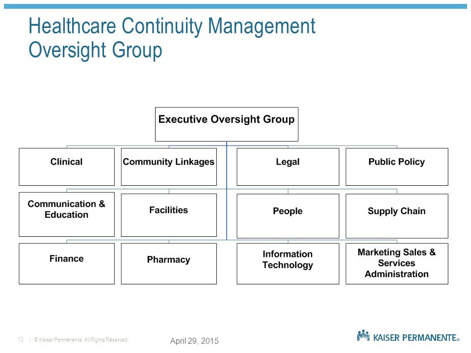 | © Kaiser Permanente. All Rights Reserved.13 Healthcare Continuity Management Oversight Group April 29, 2015