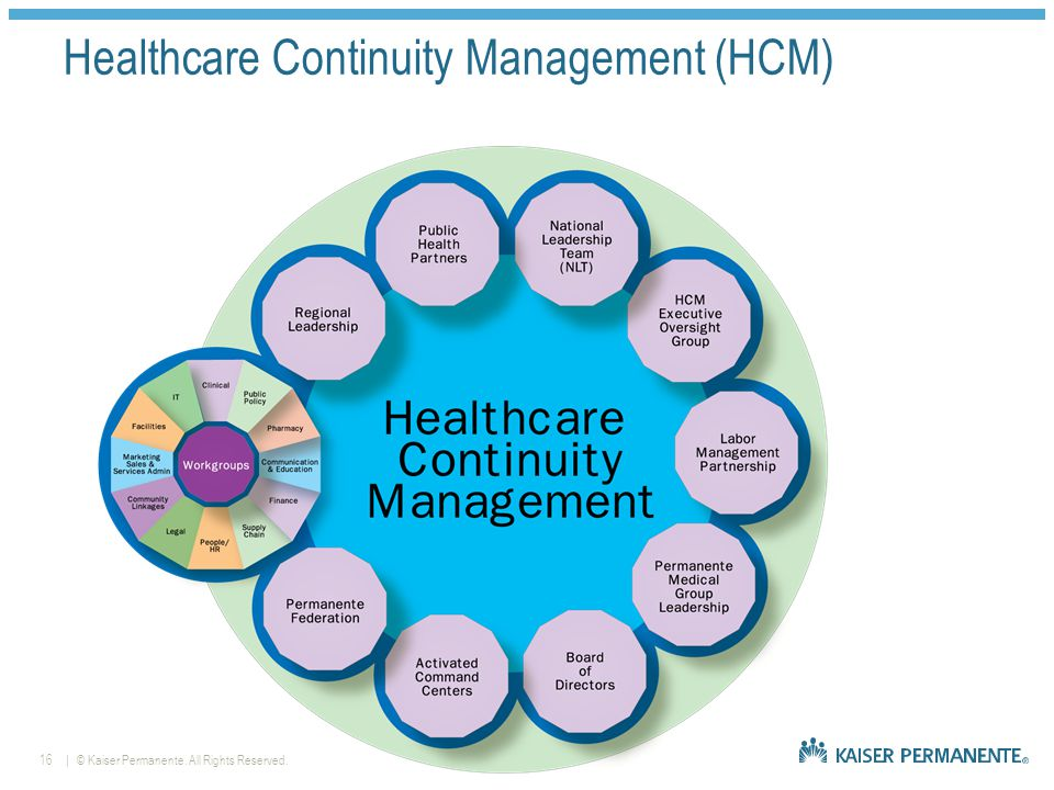 | © Kaiser Permanente. All Rights Reserved.16 Healthcare Continuity Management (HCM)