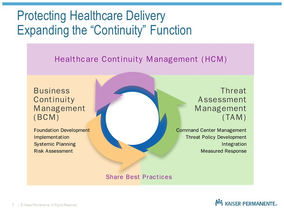   © Kaiser Permanente. All Rights Reserved.6 Business Continuity Management Organization