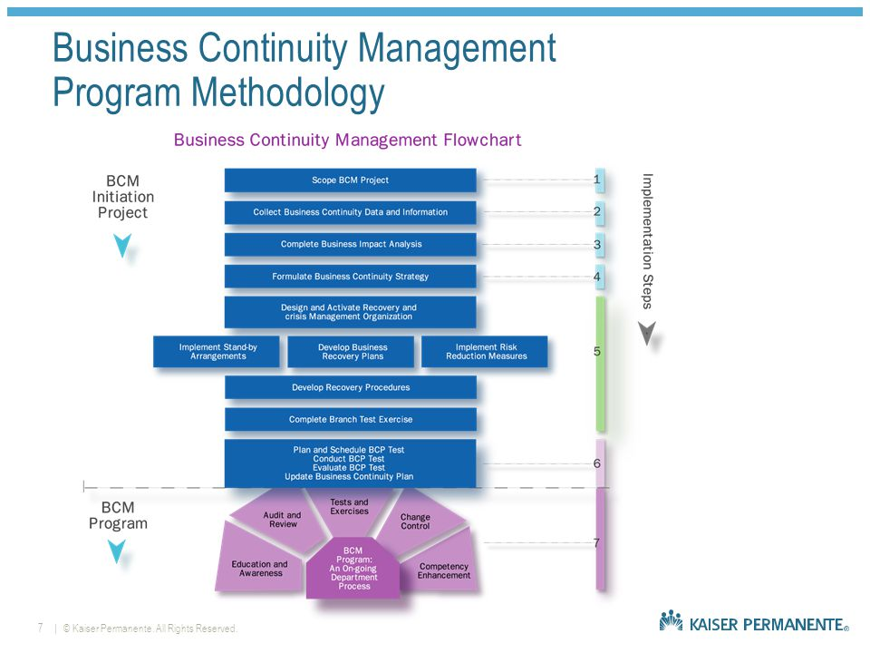 | © Kaiser Permanente. All Rights Reserved.7 Business Continuity Management Program Methodology