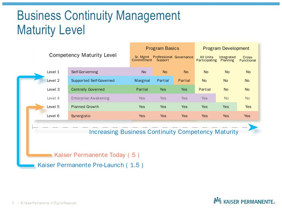 | © Kaiser Permanente. All Rights Reserved.9 Business Continuity Management Maturity Level