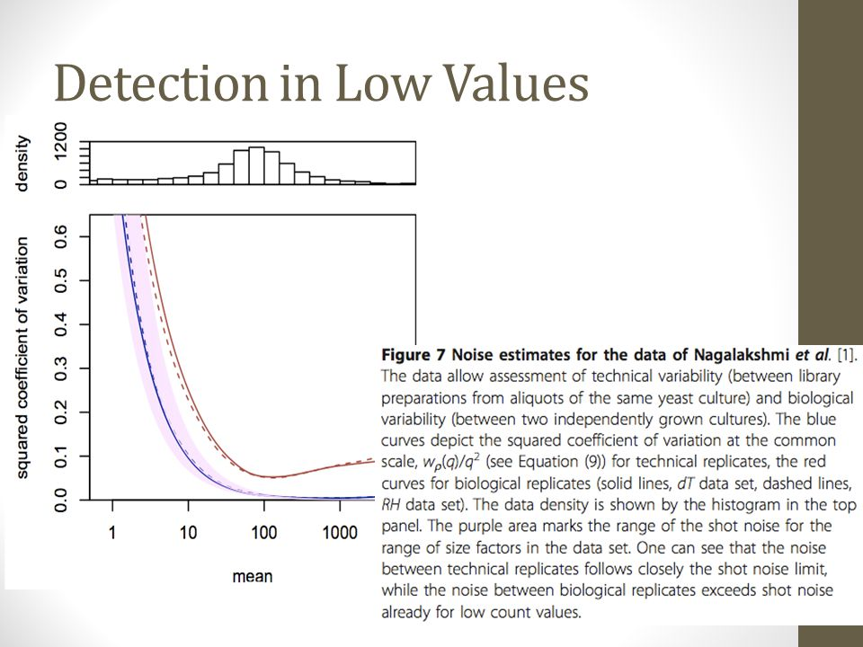 Detection in Low Values