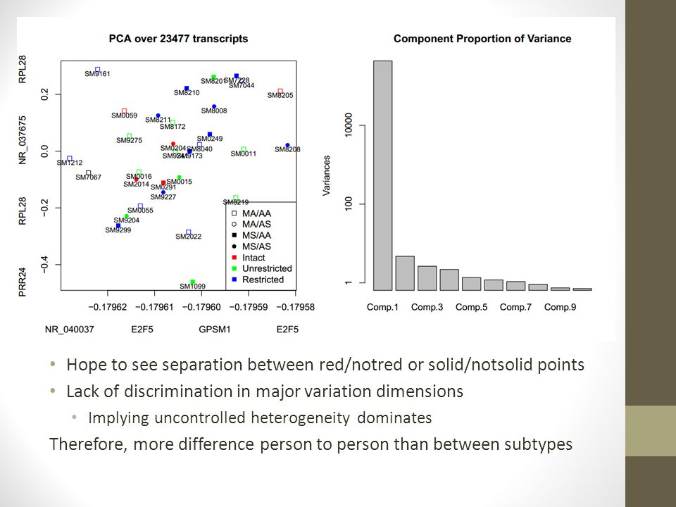 Hope to see separation between red/notred or solid/notsolid points Lack of discrimination in major variation dimensions Implying uncontrolled heteroge