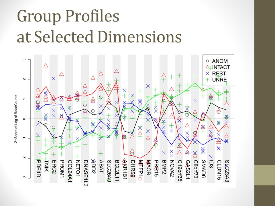 Group Profiles at Selected Dimensions