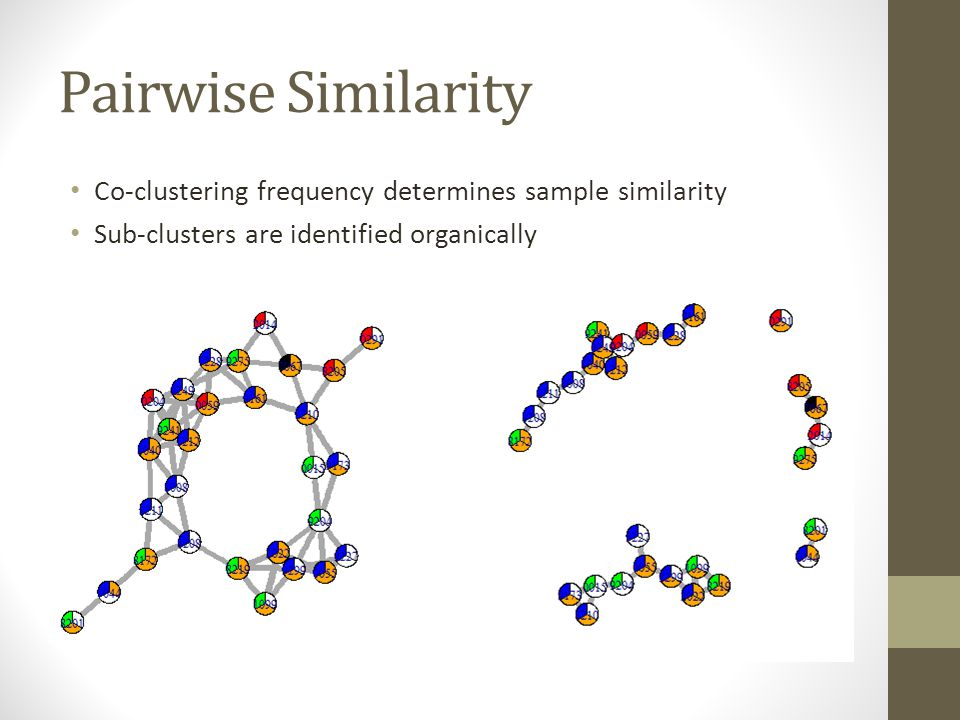 Pairwise Similarity Co-clustering frequency determines sample similarity Sub-clusters are identified organically