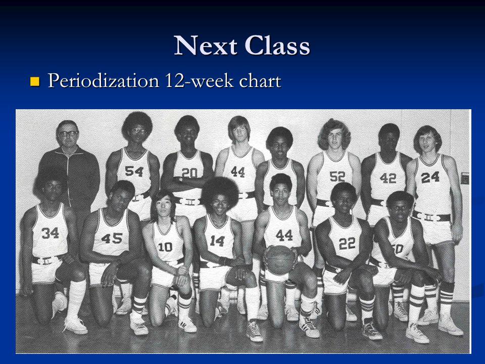 Next Class Periodization 12-week chart Periodization 12-week chart
