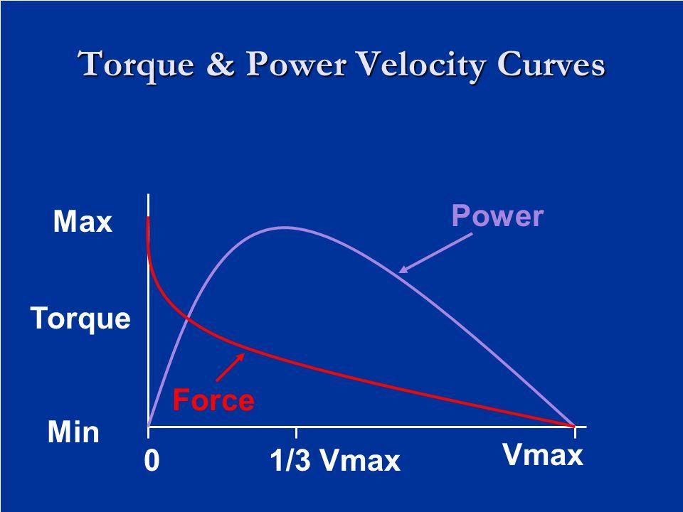 0 Torque Min Max 1/3 Vmax Force Power Vmax Torque & Power Velocity Curves
