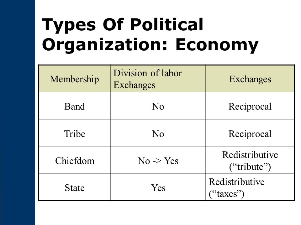 Types Of Political Organization: Economy Membership Division of labor Exchanges BandNoReciprocal TribeNoReciprocal ChiefdomNo -> Yes Redistributive ( tribute ) StateYes Redistributive ( taxes )