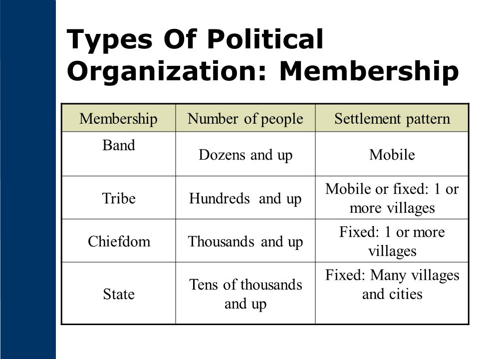 Types Of Political Organization: Membership MembershipNumber of peopleSettlement pattern Band Dozens and upMobile TribeHundreds and up Mobile or fixed: 1 or more villages ChiefdomThousands and up Fixed: 1 or more villages State Tens of thousands and up Fixed: Many villages and cities