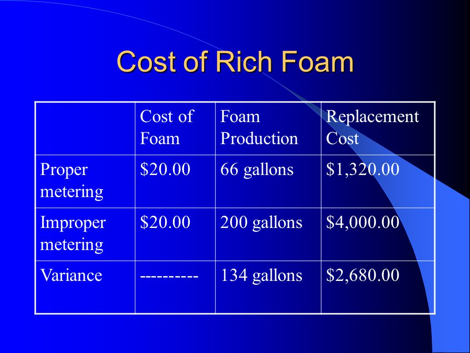 Problems Throughout the Industry: Foam Too Rich Wastes foam Reduces fire fighting capability.