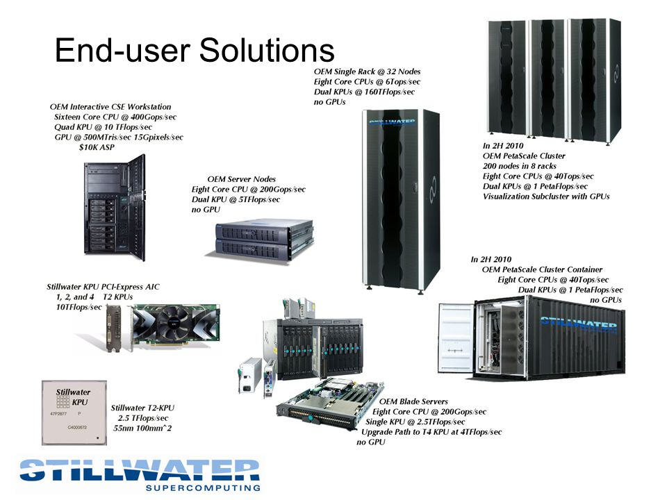 End-user Solutions