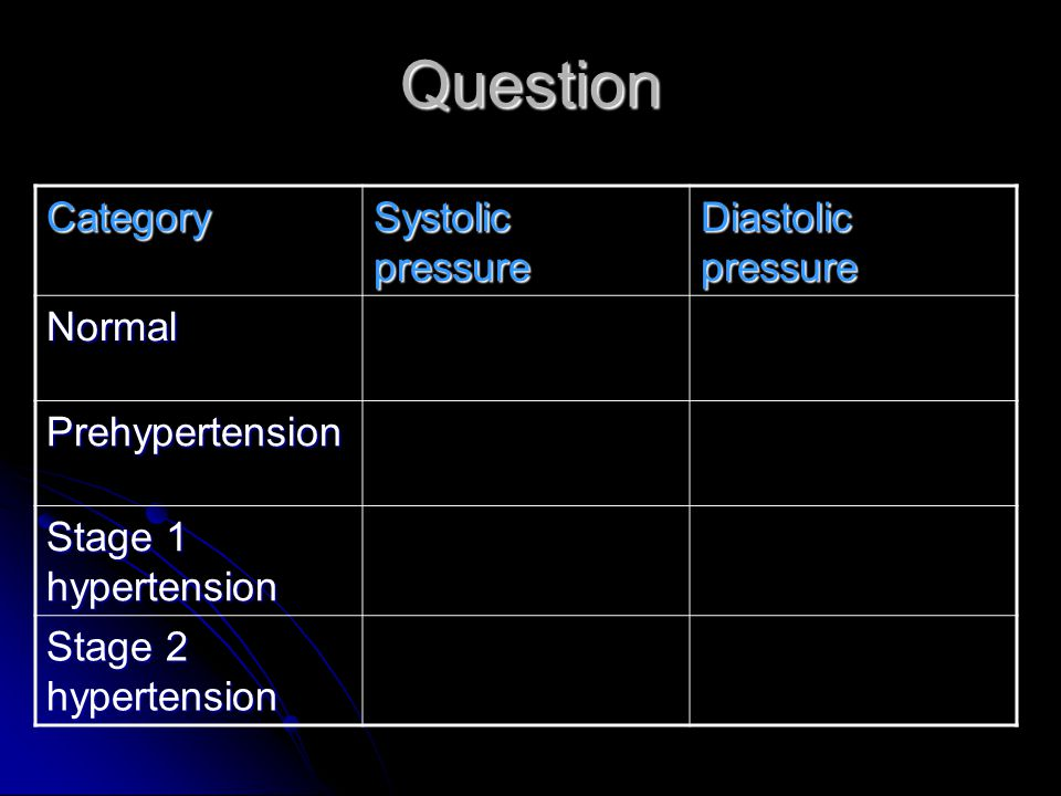 Question Category Systolic pressure Diastolic pressure Normal Prehypertension Stage 1 hypertension Stage 2 hypertension