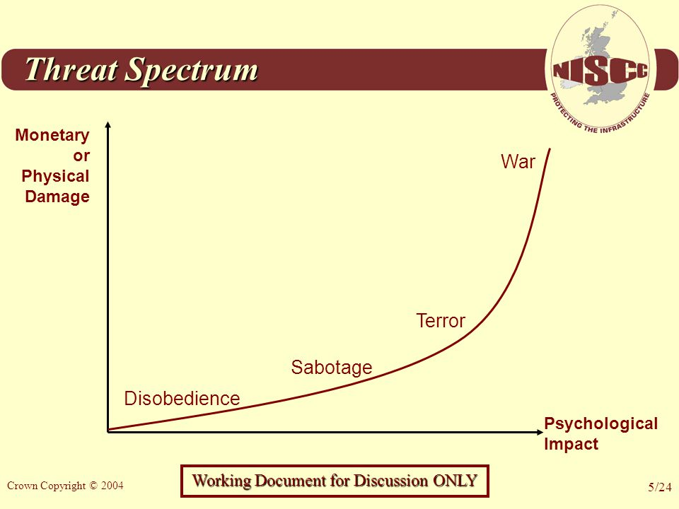 Working Document for Discussion ONLY Crown Copyright © 2004 5/24 Threat Spectrum Monetary or Physical Damage Disobedience Terror Sabotage Psychological Impact War