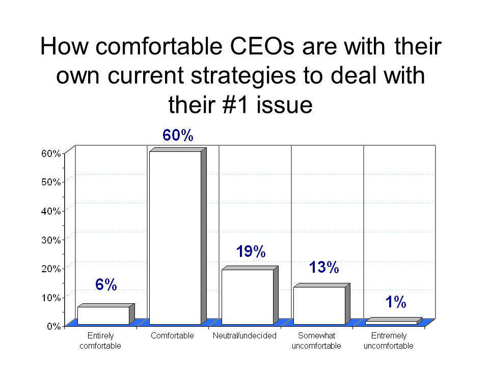 How comfortable CEOs are with their own current strategies to deal with their #1 issue