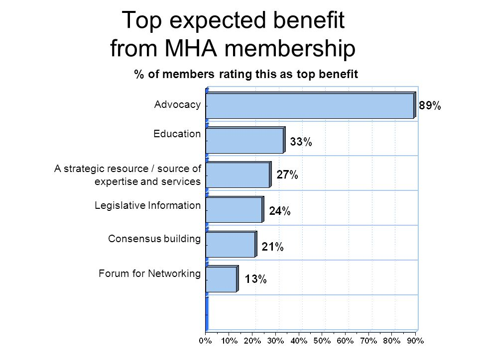 Top expected benefit from MHA membership Advocacy Education A strategic resource / source of expertise and services Legislative Information Consensus building Forum for Networking % of members rating this as top benefit