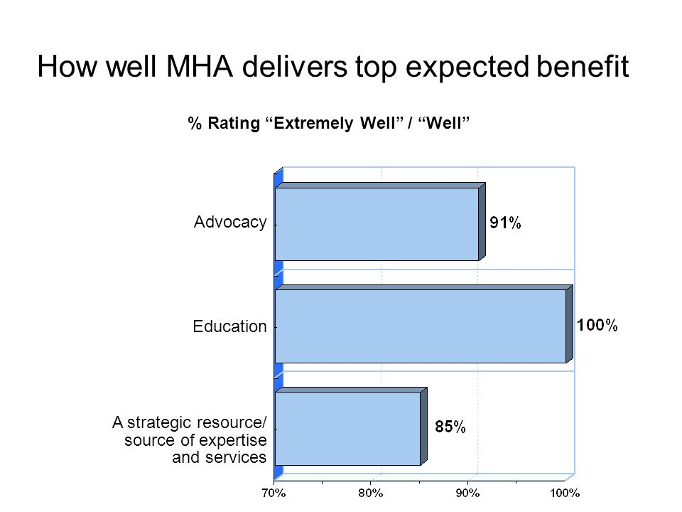 How well MHA delivers top expected benefit % Rating Extremely Well / Well Advocacy Education A strategic resource/ source of expertise and services