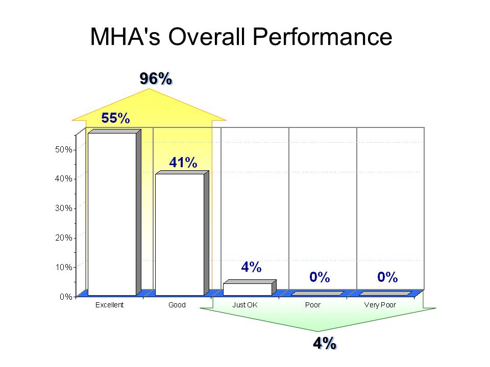 MHA s Overall Performance 96% 4%