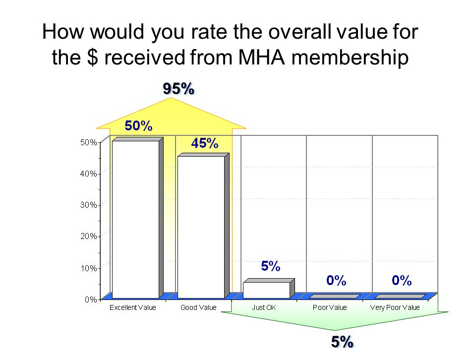 95% How would you rate the overall value for the $ received from MHA membership 5%