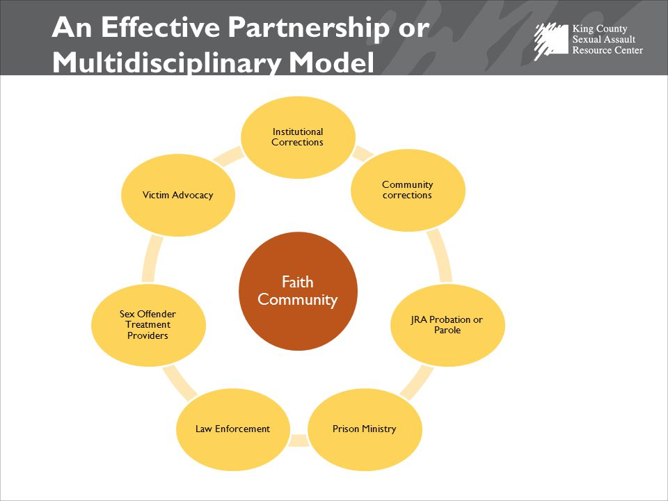 An Effective Partnership or Multidisciplinary Model Faith Community Institutional Corrections Community corrections JRA Probation or Parole Prison MinistryLaw Enforcement Sex Offender Treatment Providers Victim Advocacy
