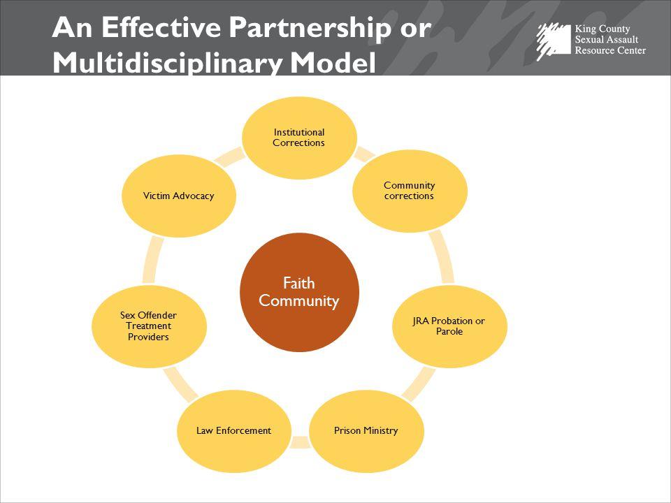 An Effective Partnership or Multidisciplinary Model Faith Community Institutional Corrections Community corrections JRA Probation or Parole Prison Min