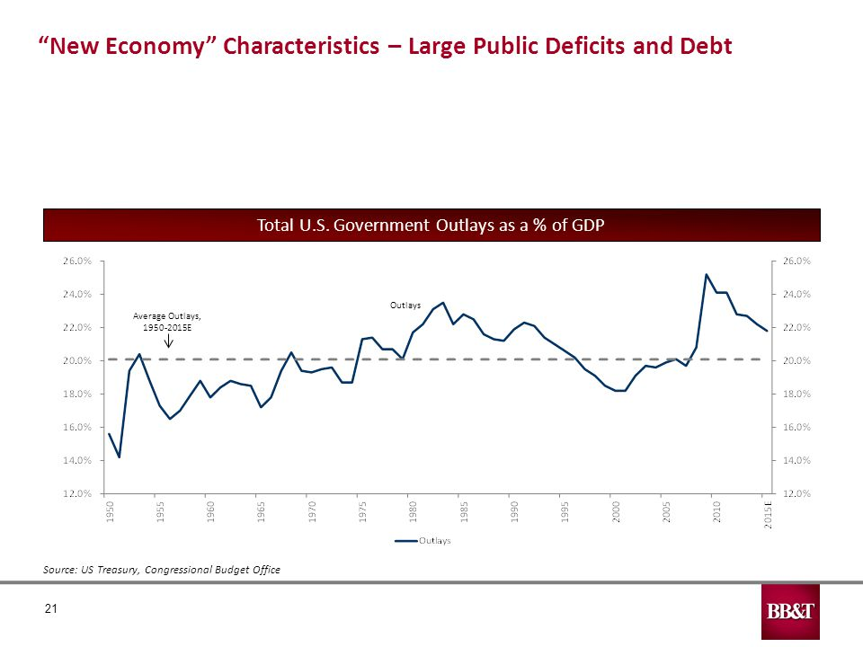 21 Source: US Treasury, Congressional Budget Office New Economy Characteristics – Large Public Deficits and Debt Total U.S.