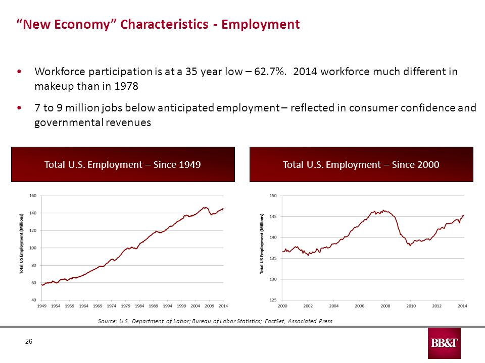 26 New Economy Characteristics - Employment Workforce participation is at a 35 year low – 62.7%.
