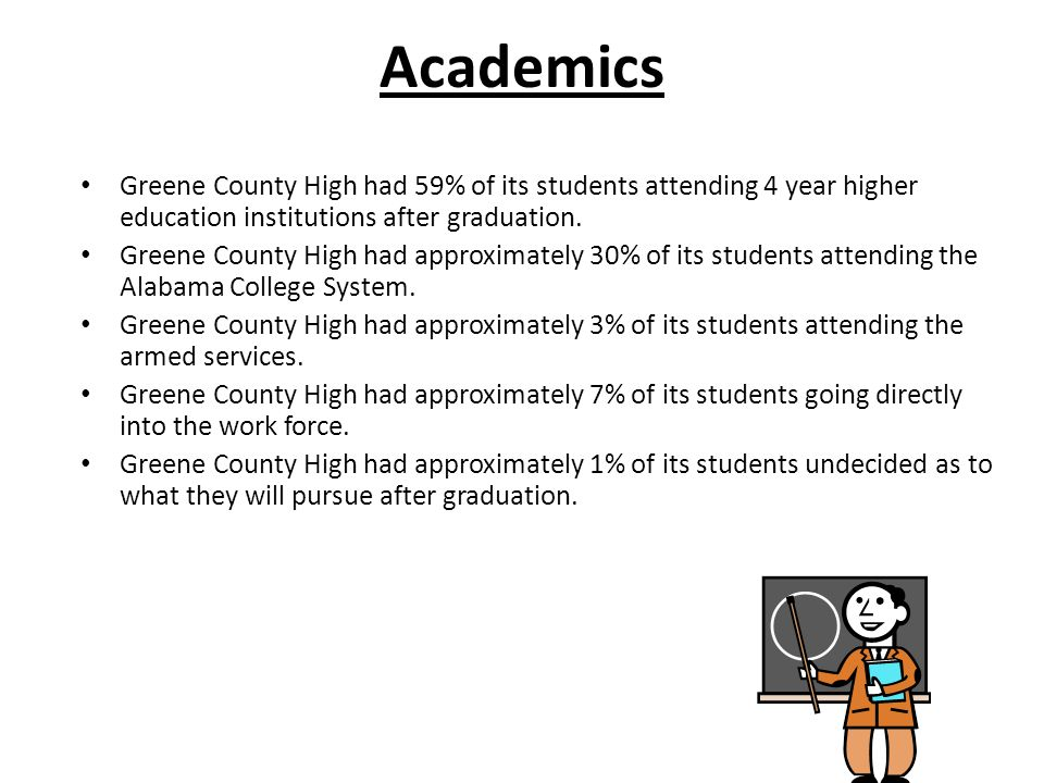 Academics Greene County High had 59% of its students attending 4 year higher education institutions after graduation.