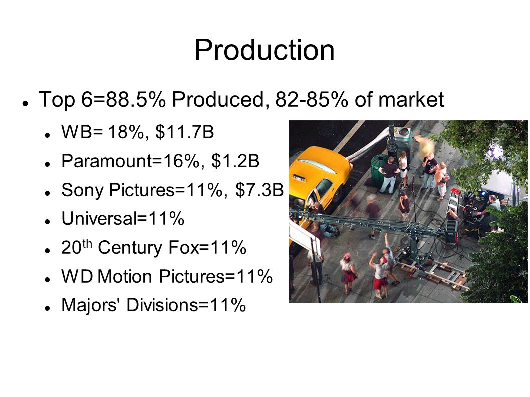 Production Top 6=88.5% Produced, 82-85% of market WB= 18%, $11.7B Paramount=16%, $1.2B Sony Pictures=11%, $7.3B Universal=11% 20 th Century Fox=11% WD Motion Pictures=11% Majors Divisions=11%