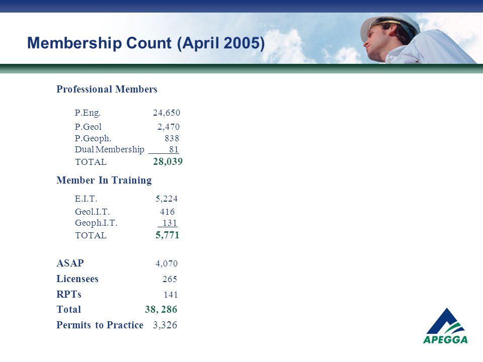 Membership Count (April 2005) Professional Members P.Eng.24,650 P.Geol 2,470 P.Geoph.