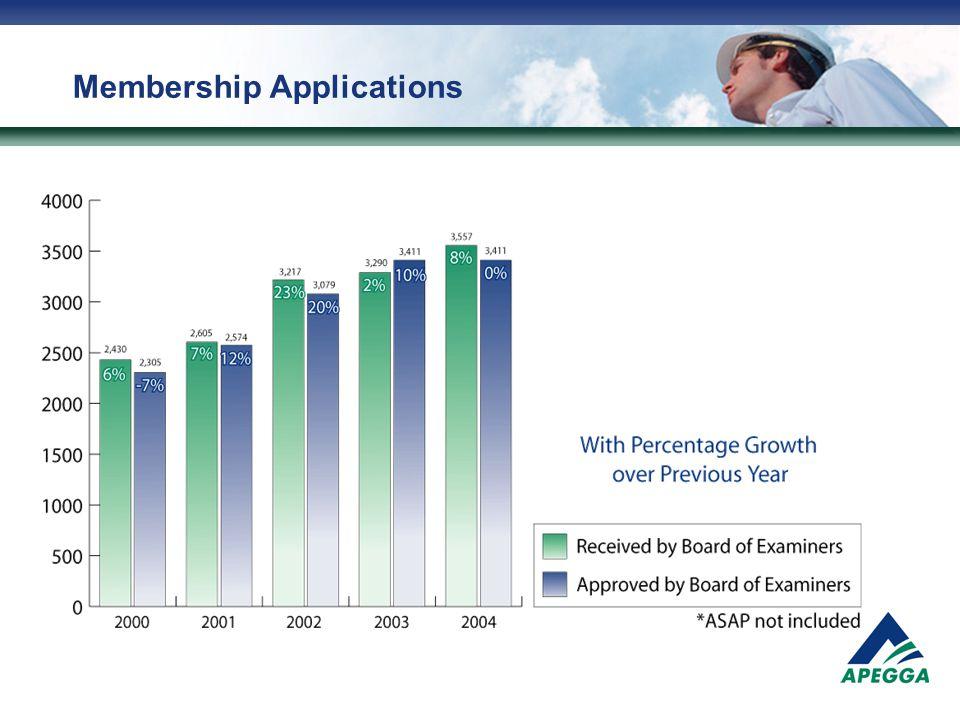 Membership Applications