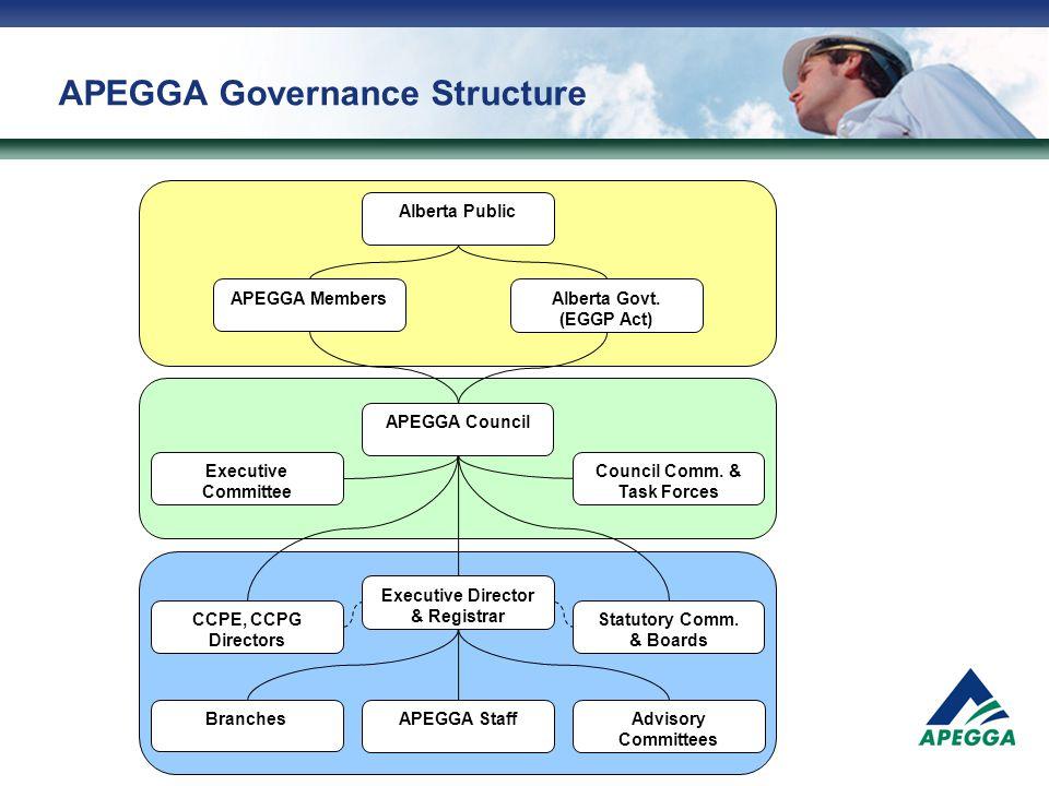 APEGGA Organizational Structure