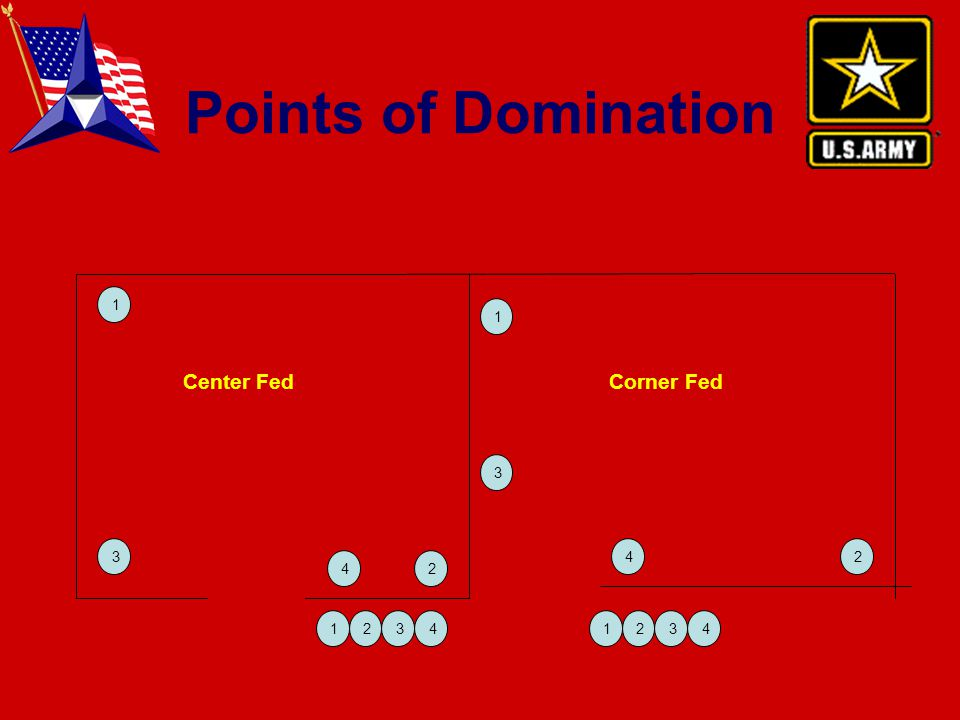 Points of Domination Center FedCorner Fed 1 3 42 1 2 3 4 12341234